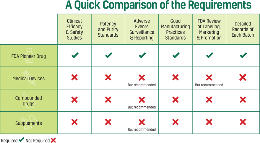 Adequan Equine fda requirements comparison